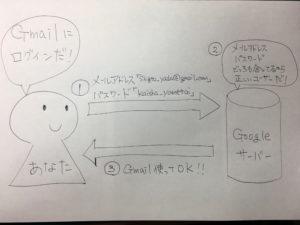 SSL化の説明図